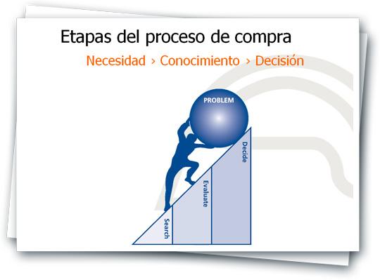etapas del proceso de compra en internet