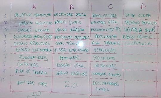 Tabla de conceptos desarrollo de un proyecto web