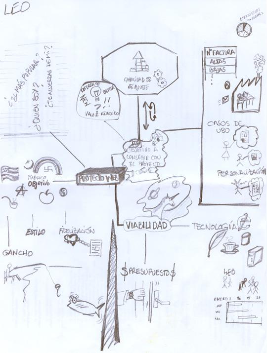 Mapa Mental para desarrollo de un proyecto web