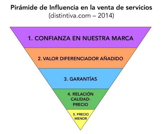 Pirámide de Influencia en la venta de servicios
